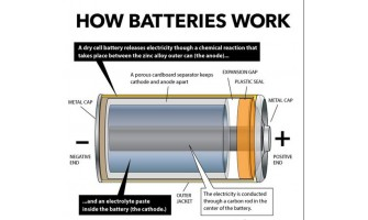 WHAT YOU SHOULD KNOW ABOUT BATTERIES