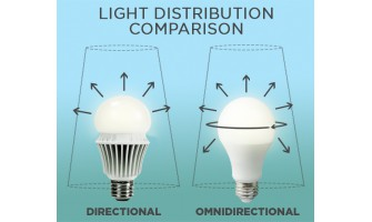 What is an Omnidirectional Bulb?